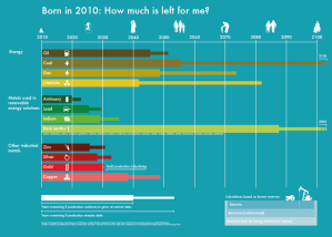 This chart by Visual Capitalist shows how long the resources on Earth will suffice. Please note the image here is about half of the full chart, which can be found in Venture Capitalist's site.