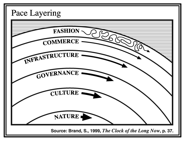 Pace Layer Thinking model. Source: The Clock of the Long Now