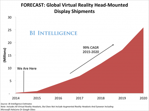 A forecast by Business Insider for the near future of VR devices. Notice the 99% cumulative annual growth rate - which essentially means a doubling of the number of shipments every year.